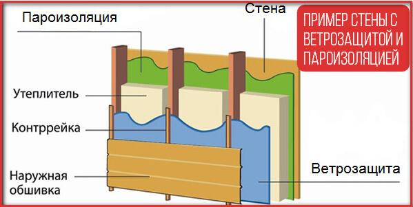 Пример стены с ветрозащитой и пароизоляцией