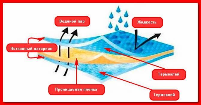 супердиффузионная гидроизоляция