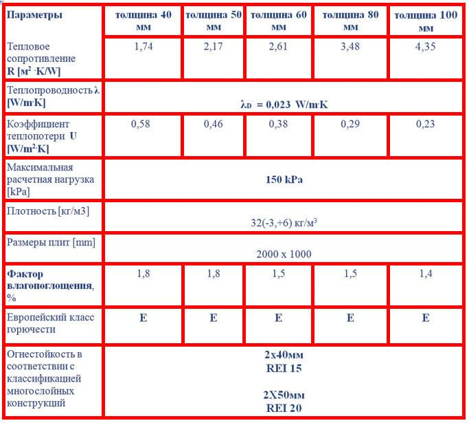 Технические параметры ПИР плит