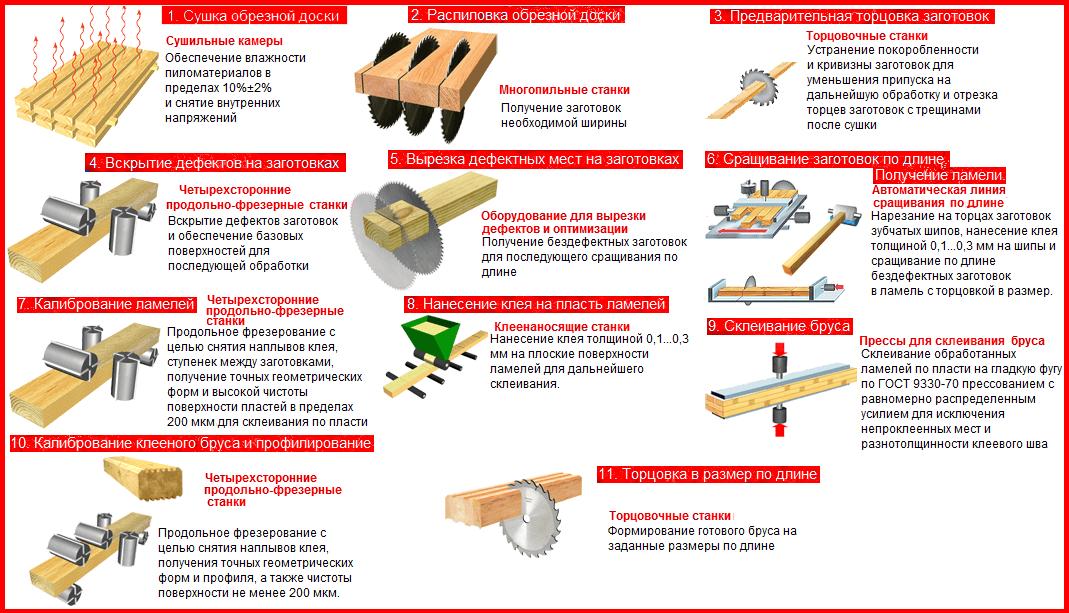 Технология изготовления клееного бруса