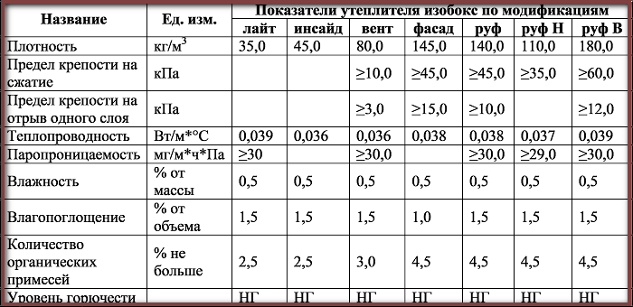 Характеристики плит Isobox