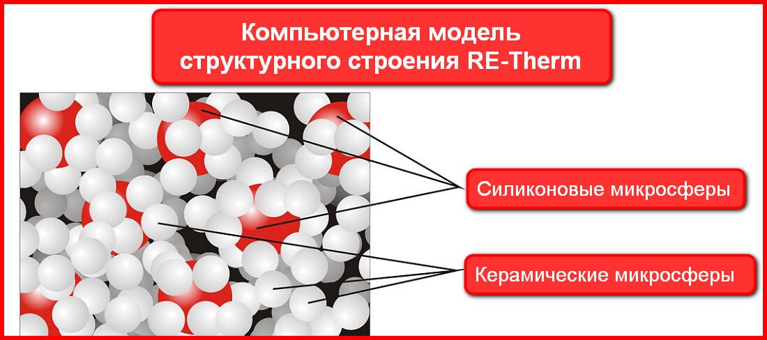 Состав Re-Therm