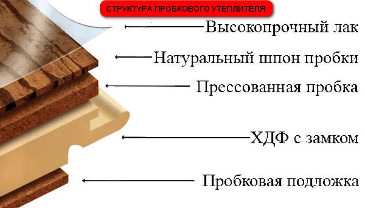 Структура пробкового утеплителя