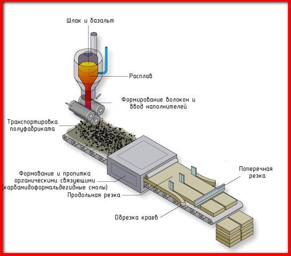 изготовление базальтовой ваты
