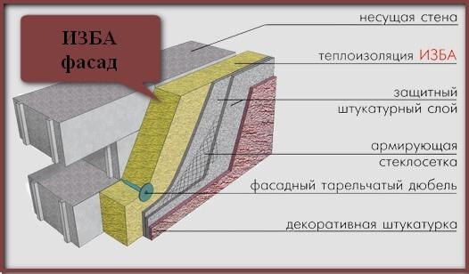 монтаж утеплителя ИЗБА