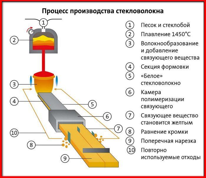 процесс производства стекловолокна