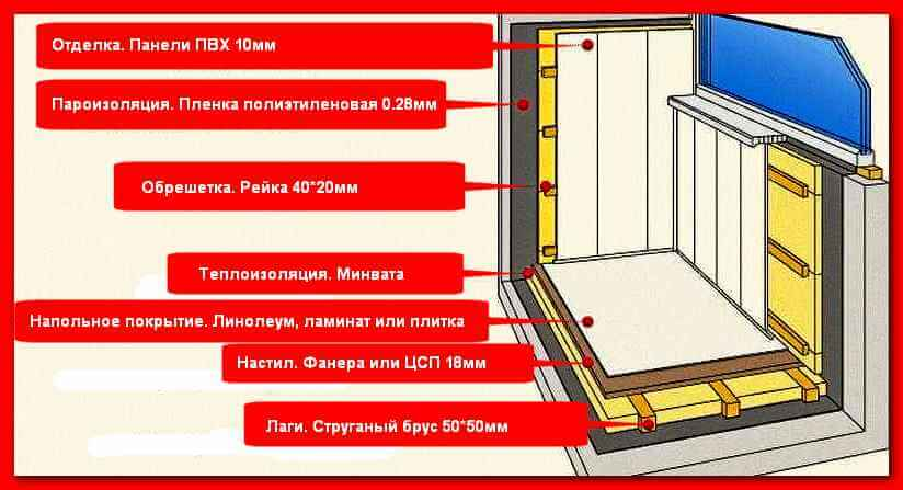 Схема утепления балкона в панельном доме