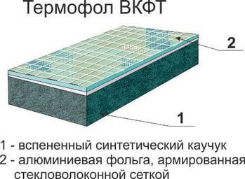 Термофол теплоизоляция. Структура