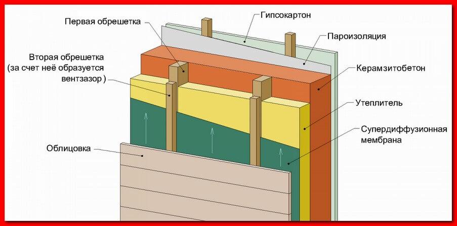 Утепление бани из керамзитобетонных блоков. Схема2