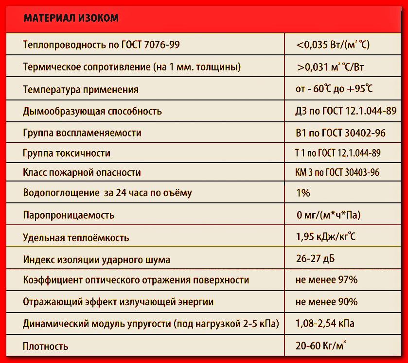 Таблица Изоком