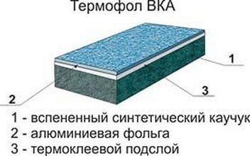 Термофол теплоизоляция. Структура 2