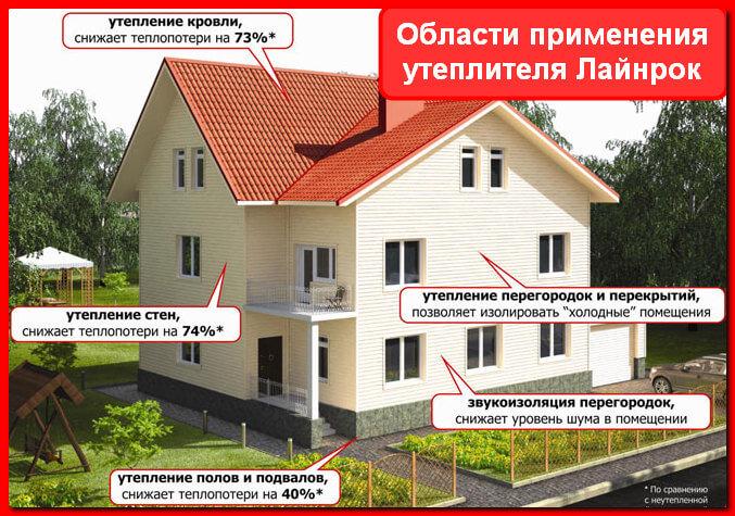 Утеплитель Лайерок. Области применения