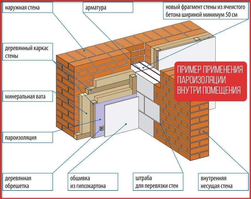 Пример применения пароизоляции внутри помещения