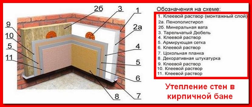 Утепление стен в кирпичной бане1