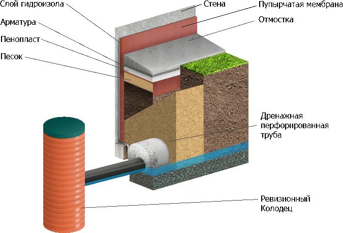 Дренаж в гидроизоляции