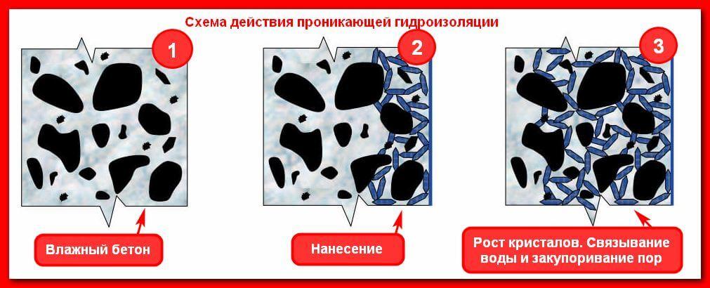 Пенетрирующие и проникающие смеси(схема действия)