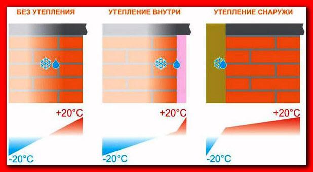 Преимущества утепления