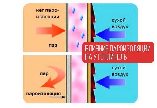 Влияние пароизоляции на утеплитель