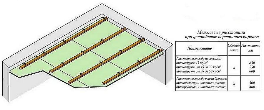 Как утеплить потолок в гараже. Подвесной деревянный каркас