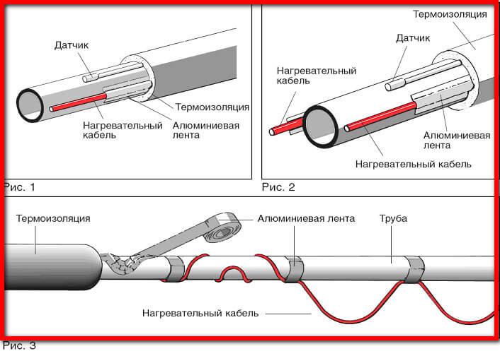 эффективный утеплитель для канализационных труб