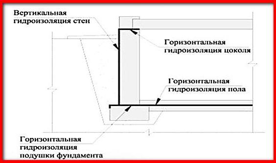 гидроизоляция цоколя вертикальная и горизонтальная
