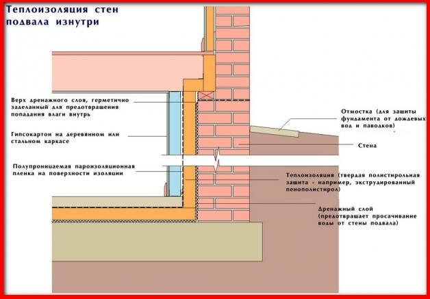 схема термоизоляции стен