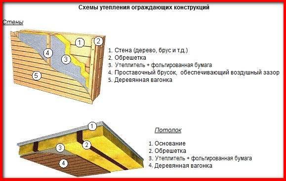схема утепления сауны