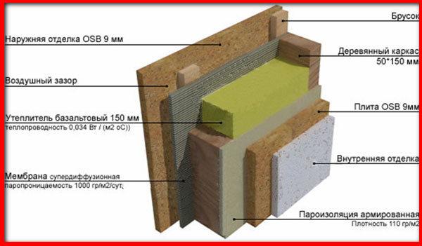 схема утепления щитового дома