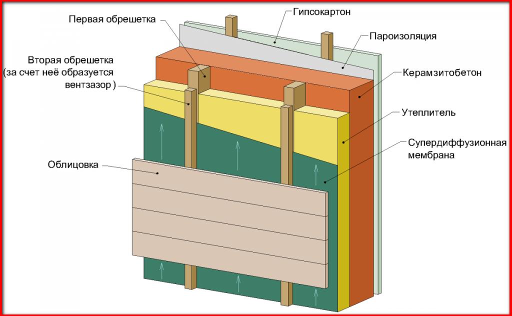 теплоизоляция керамзитобетона