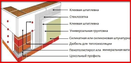 утепление щитового дома схема