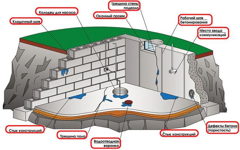 Гидроизоляция погреба. Возможные причины появления воды