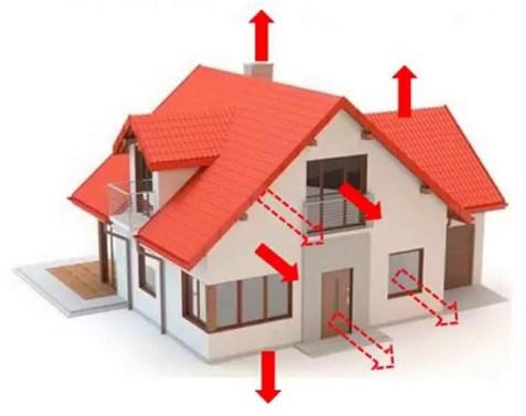Нужно ли утеплять фундамент дома без подвала. Потеря тепла