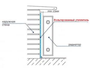 Схема утепления пространства за батареей