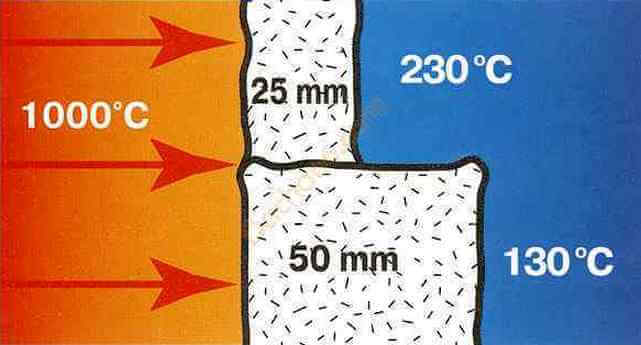 Материал теплоизоляционный crbt 96. Преимущества