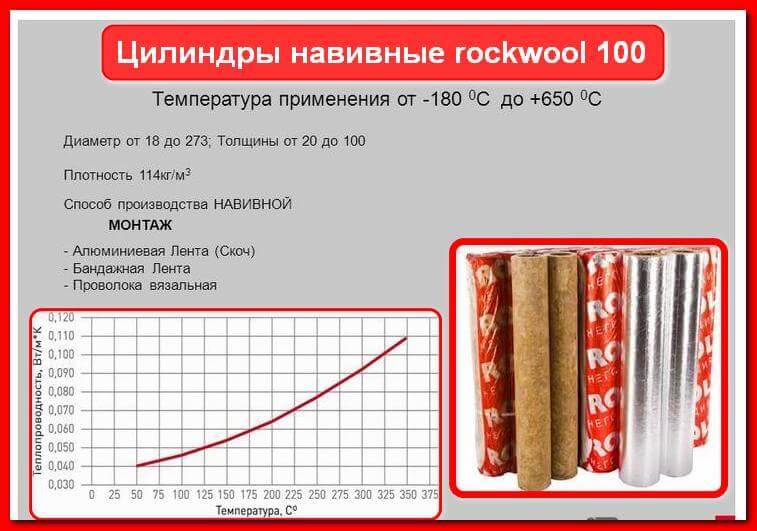 Цилиндры навивные rockwool 100. Характеристки