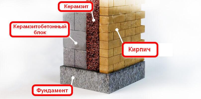Утепление керамзитом стен. Схема
