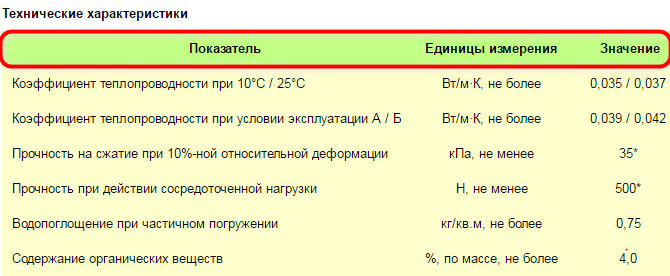 Эковер утеплитель. Тех. характеристики