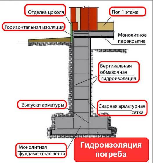 Гидроизоляция погреба. Вертикальная