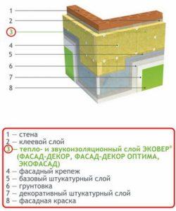 Эковер утеплитель. Фасад Декор