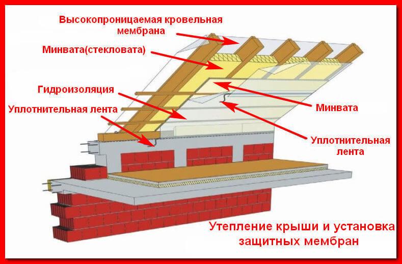 Схема утепления кровли и установки ветрозащиты