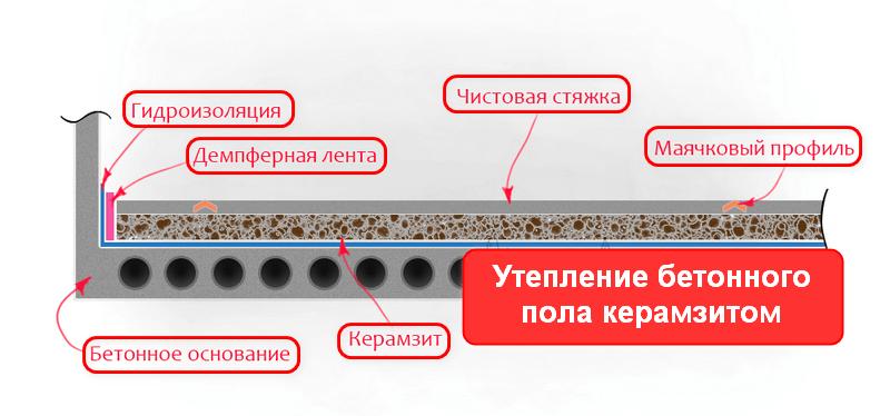 Утеплитель для пола по бетону под стяжку. Укладака