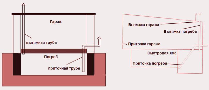 Гидроизоляция погреба. Вентиляция-погреба
