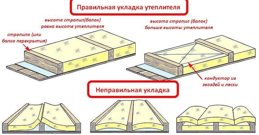 Утепление перекрытия чердачного по деревянным балкам. Укладка утеплителя