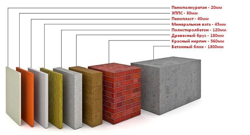 Материалы теплоизоляционные. Теплопроводность