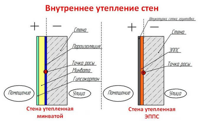 Утеплитель для стен внутри дома. Схема утепления внутри
